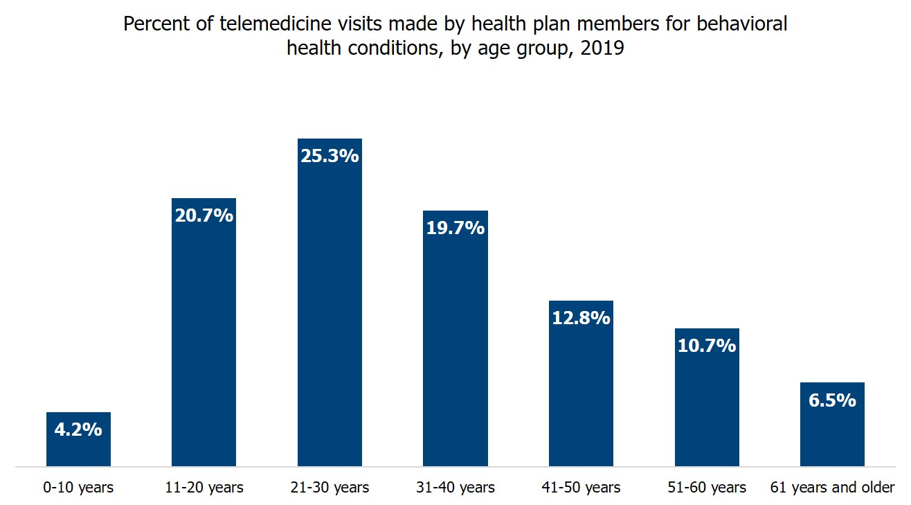 Bar graph showing the percent of telemedicine visits made by health plan members for behavioral health conditions, by age group, in 2019. The graph shows that a combined 70 percent of users were age 40 or younger. About 25 percent of users were ages 0 to 20.