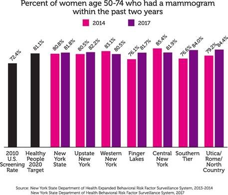 Chart showing percentage of women aged 50-74 who had a mammogram within 2014-2017